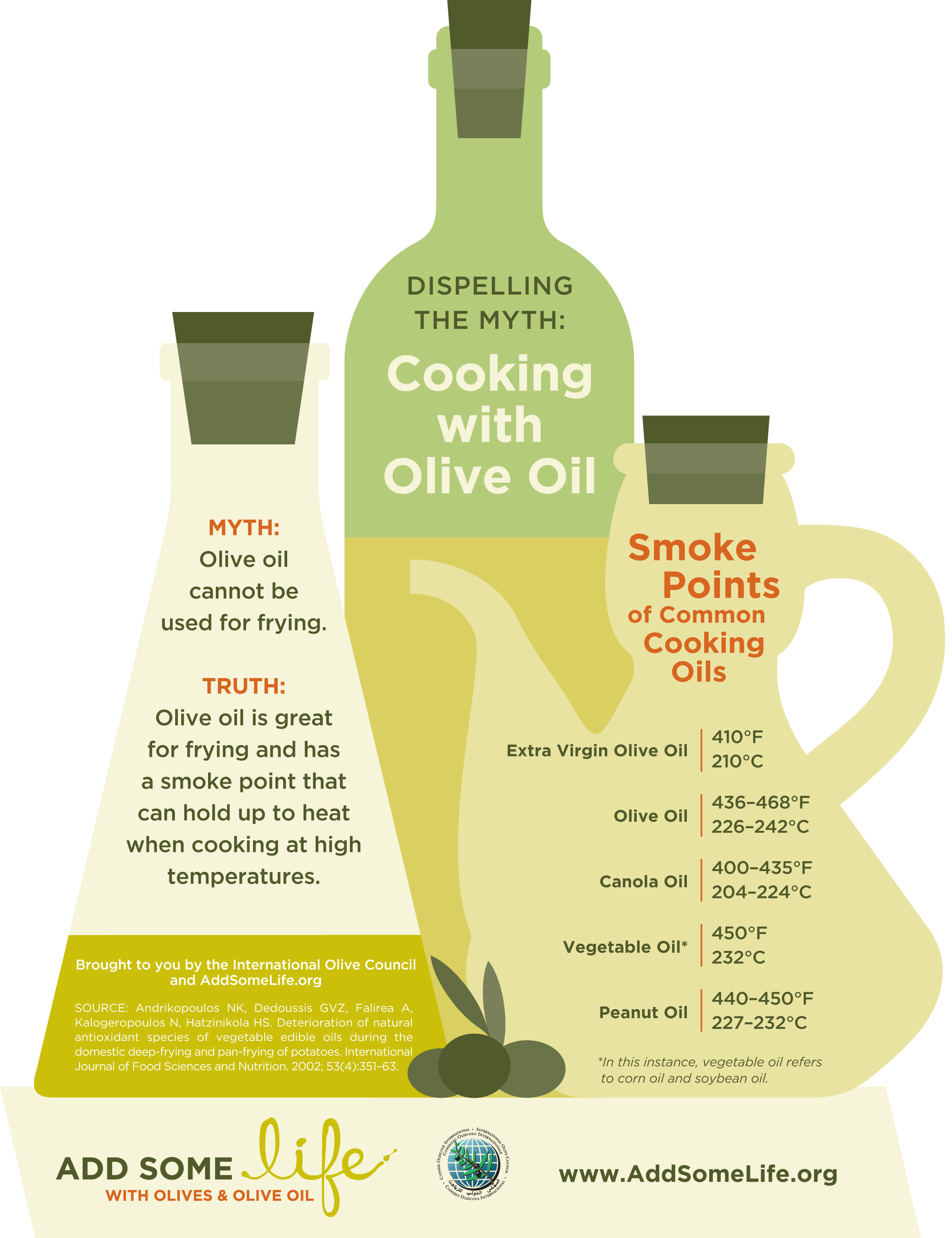 What S The Best Cooking Oil To Use Enlightened Eater