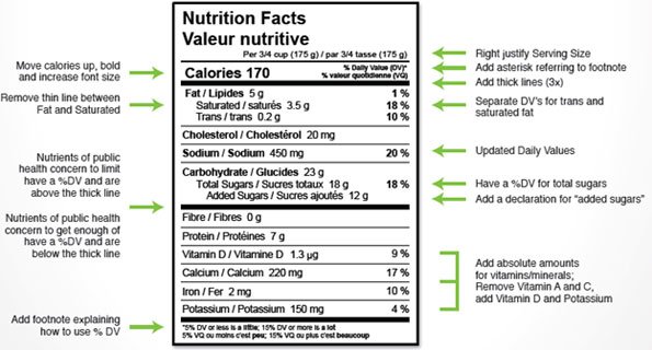 NutritionLabel-changes
