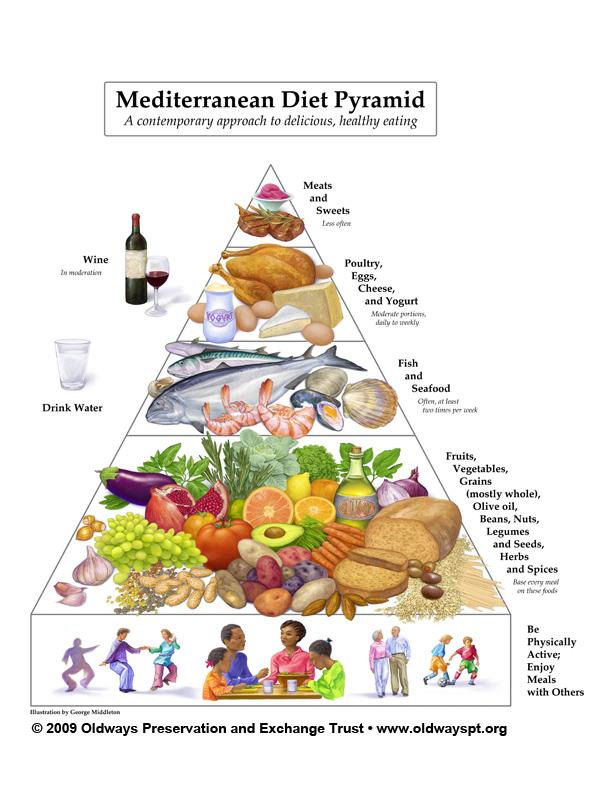 MedPyramid_612x792