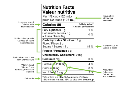 Notice the absence of Added Sugars