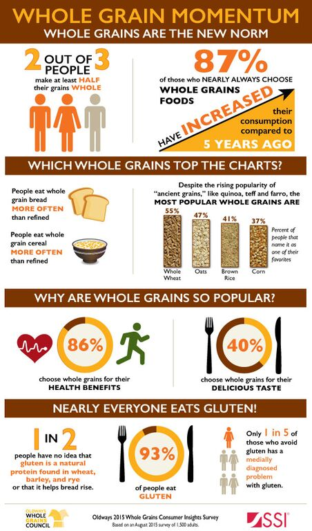 WholeGrains-the new Norm